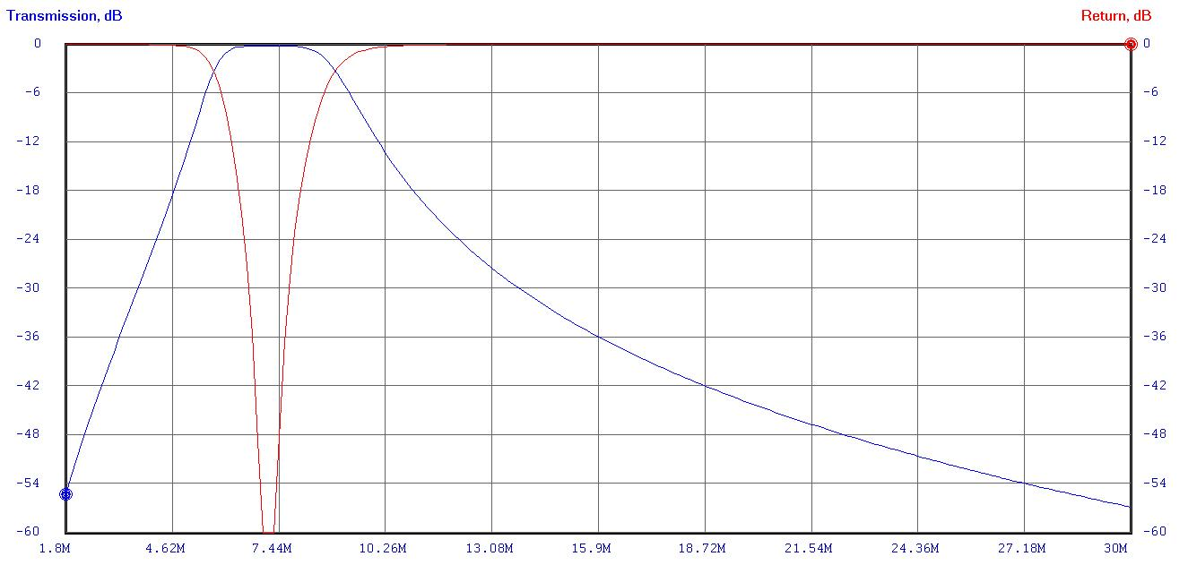 Band Pass Filters Elsie 40m Bandpass Curve
